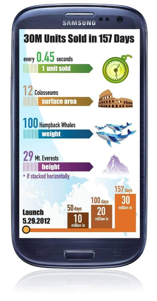 Infografika GALAXY S III