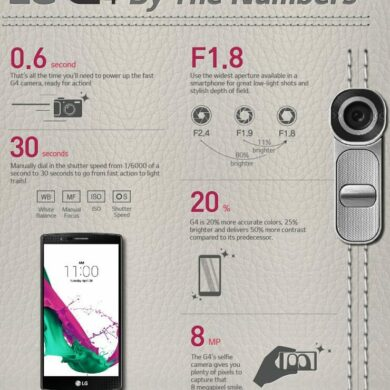 LG G4 Infographic
