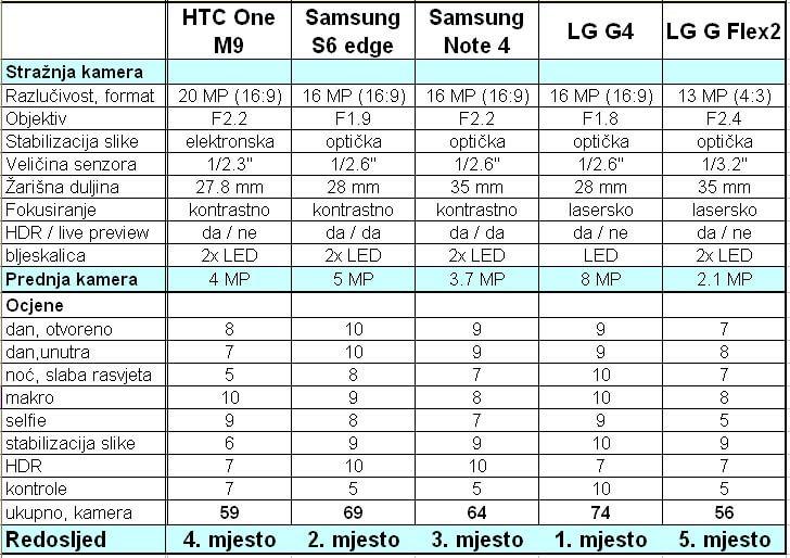 tablica mobiteli kamera ocjene