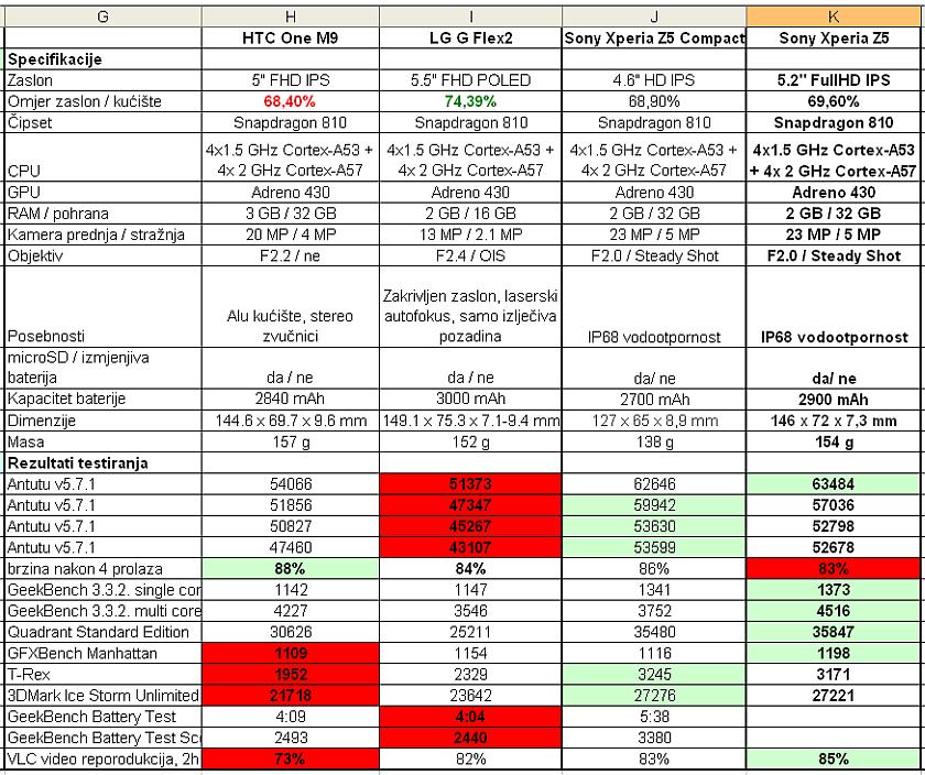 Sony Xperia Z5 usporedna tablica