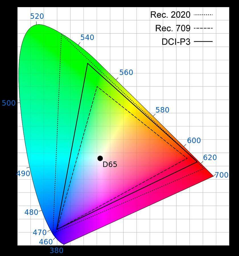 spektar boja 4K TV Copy