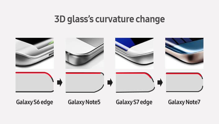 Samsung Galaxy Note7 dizajn 2