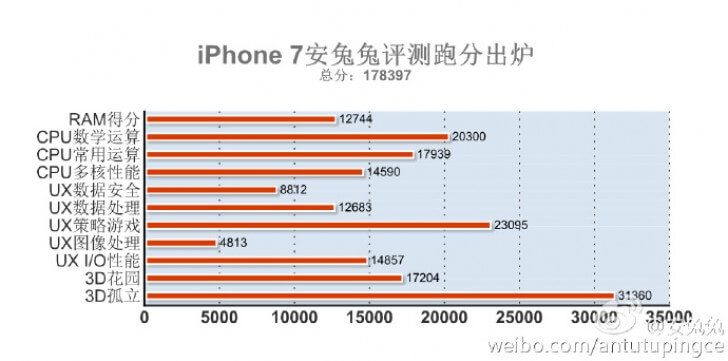 iphone-7-antutu