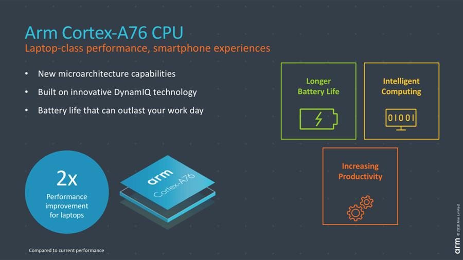 Cortex A76 1