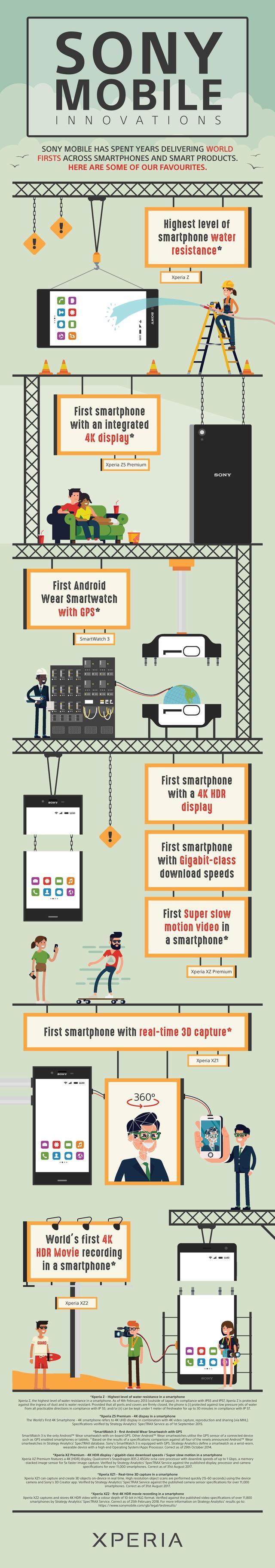 Sony infografika
