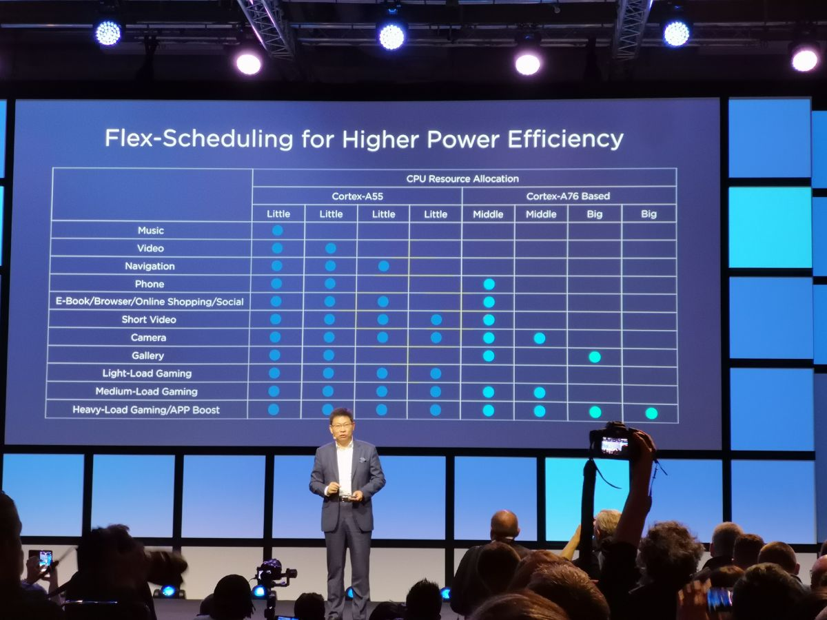 IFA Keynote Huawei Kirin 980 13