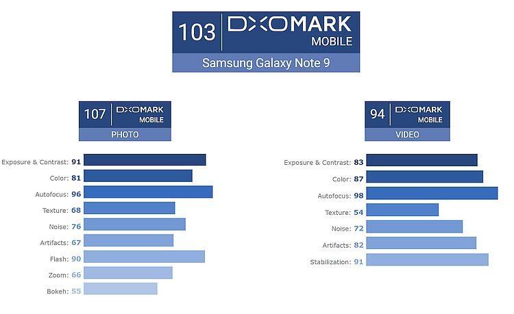 Note 9 DxOMark 1