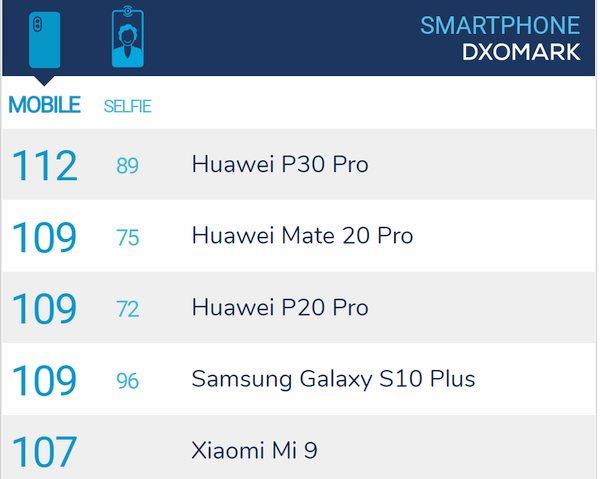 DxoMark Mobile lista