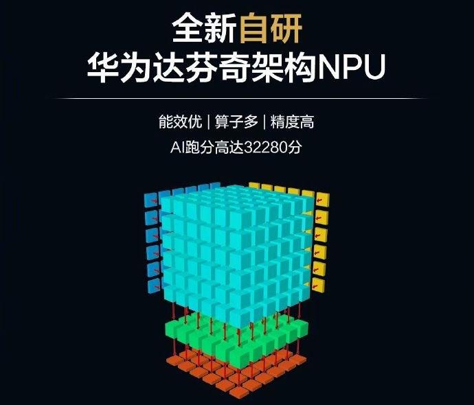 Kirin 810 AI Davinci NPU