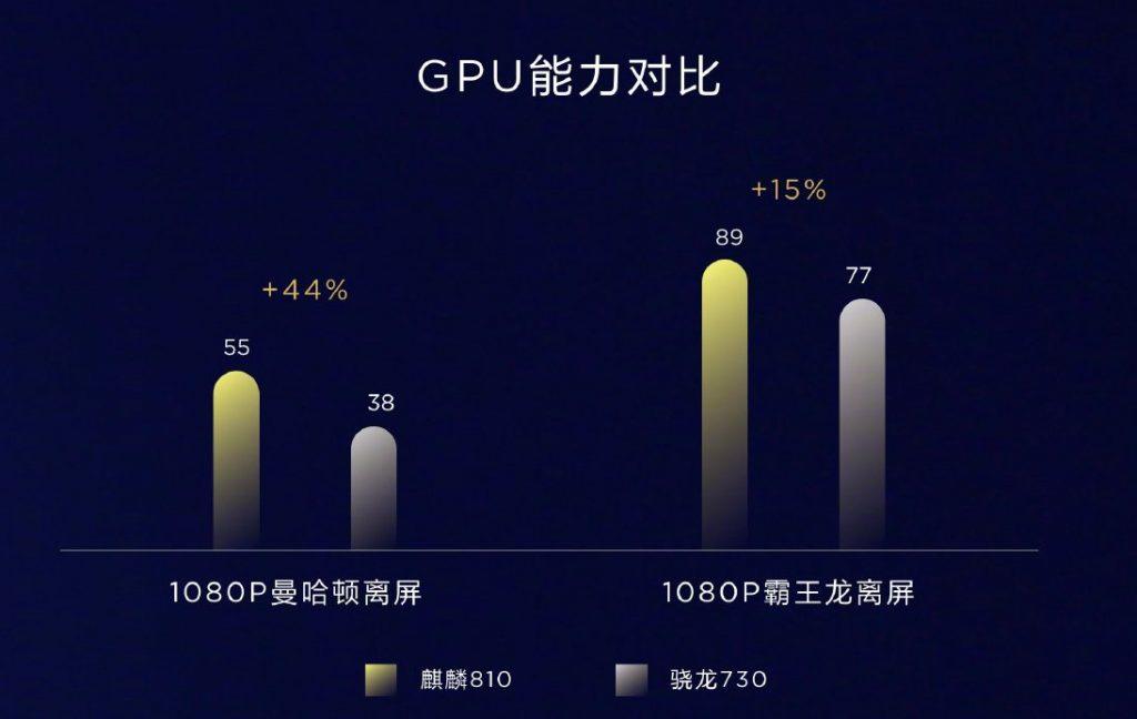 Kirin 810 vs Snapdragon 730 GPU