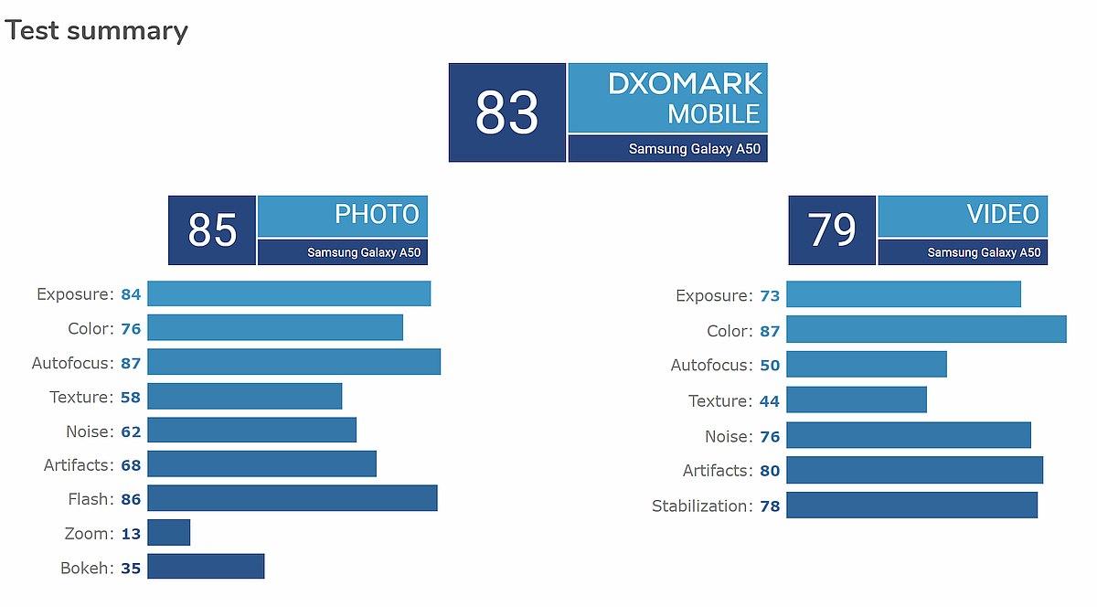 Samsung Galaxy A50 DxOMark 2