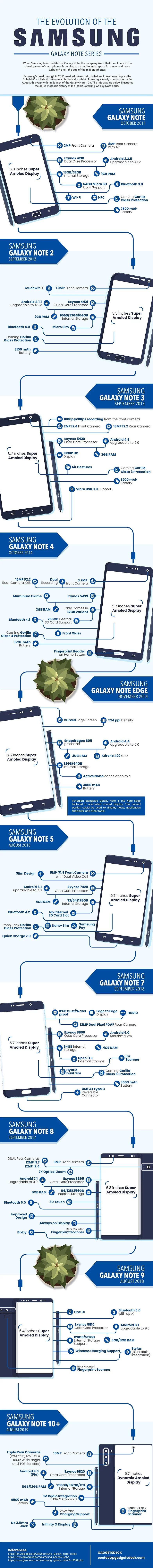 Samsung Note evolucija