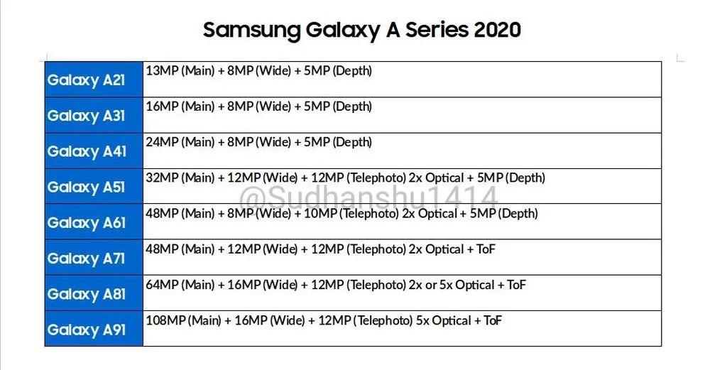 Samsung A 2020 kamere