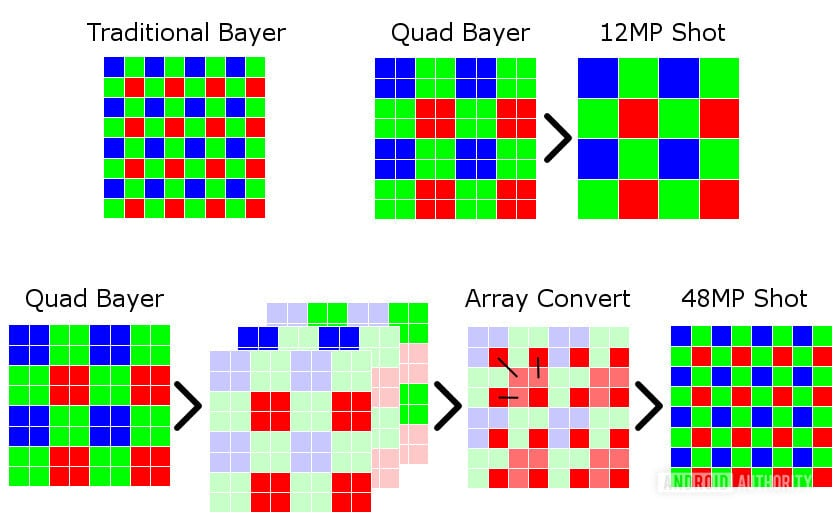 quad bayer 48mp android authority