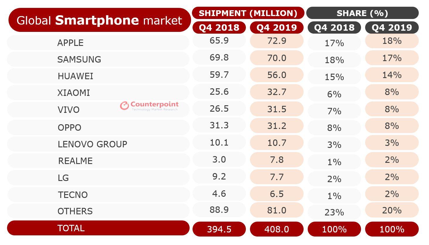 Prodaja pametnih telefona Q4 2019 Counterpoint 30.01.2020