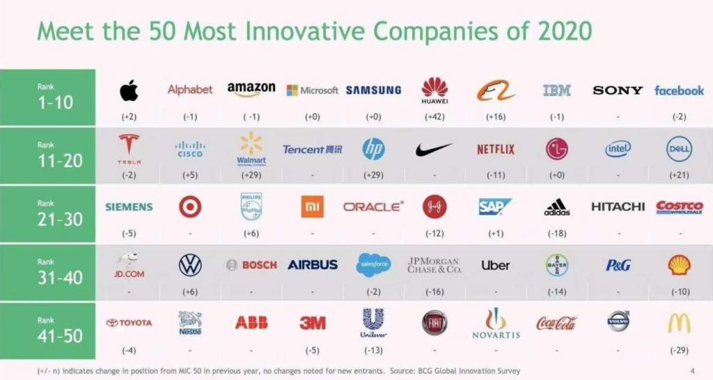 Huawei skočio za 42 mjesta na globalnoj ljestvici najinovativnijih kompanija i zauzeo 6. mjesto