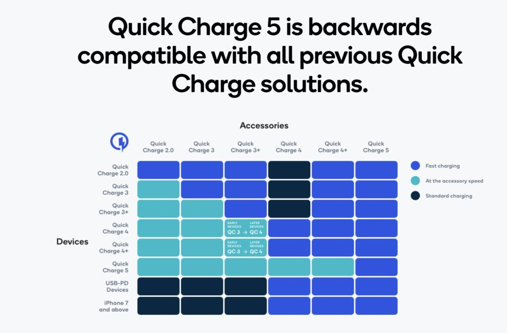 Quick Charge 5 2
