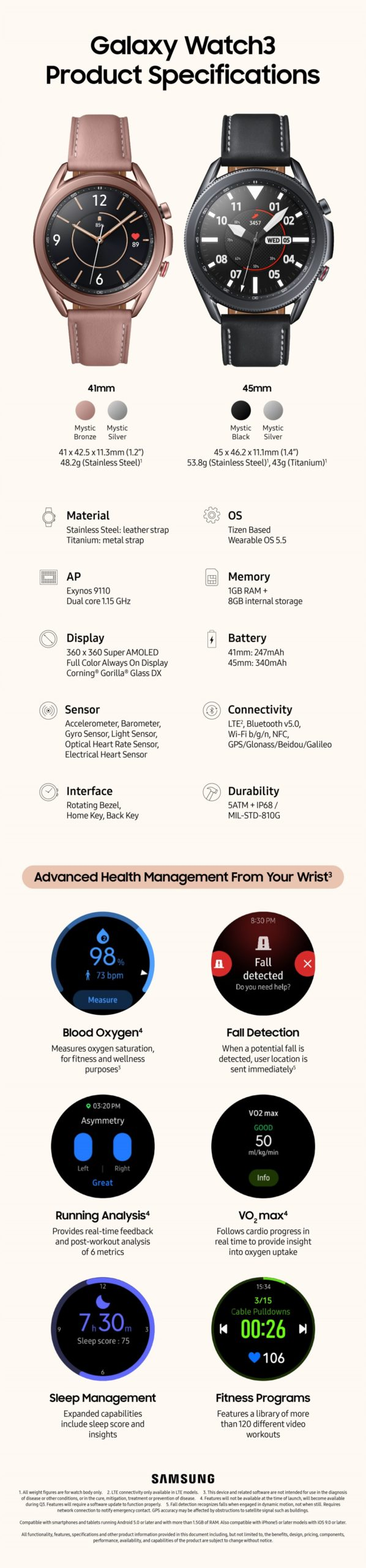 Galaxy Watch 3 infografika scaled