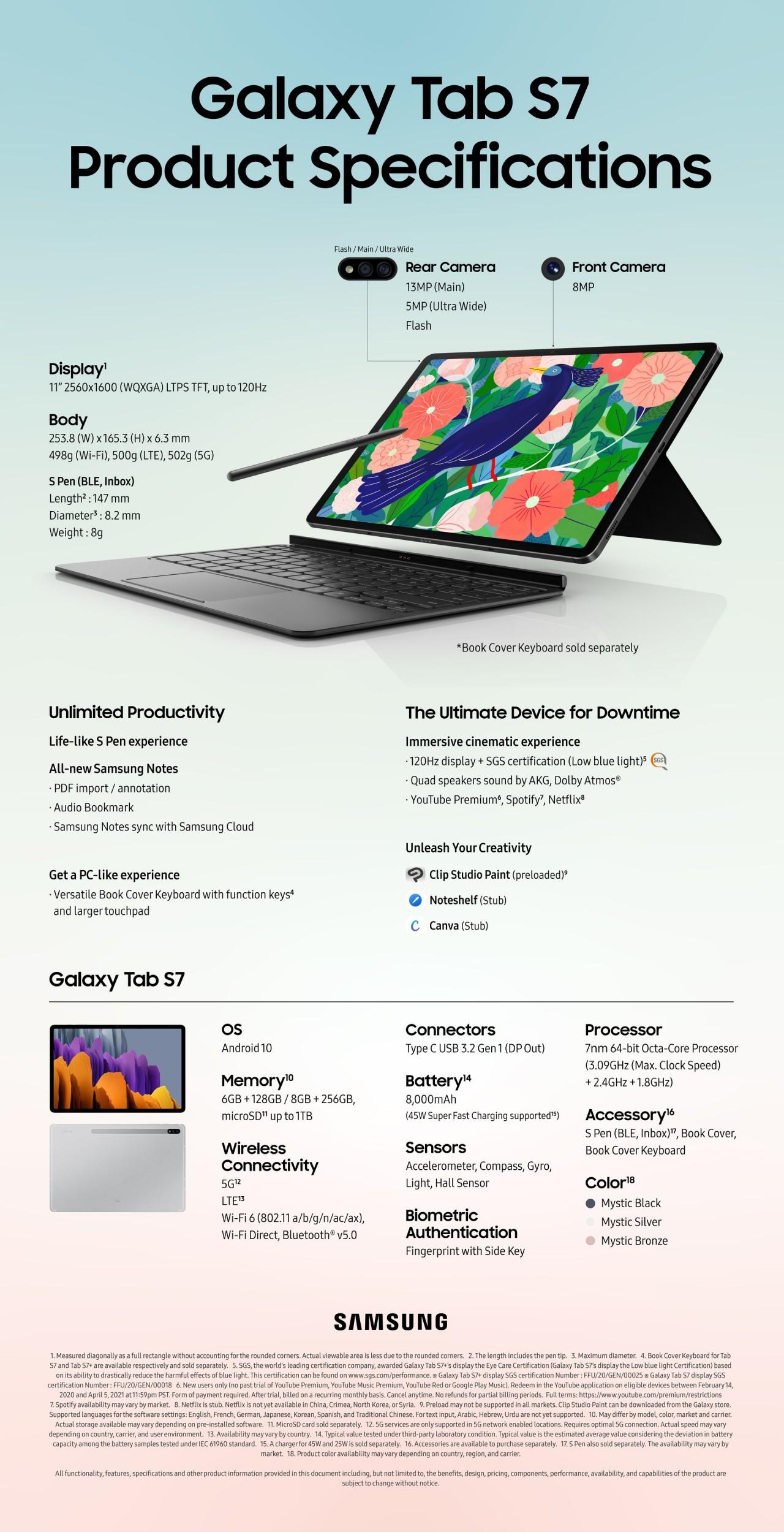 Tab S7 infografika 1