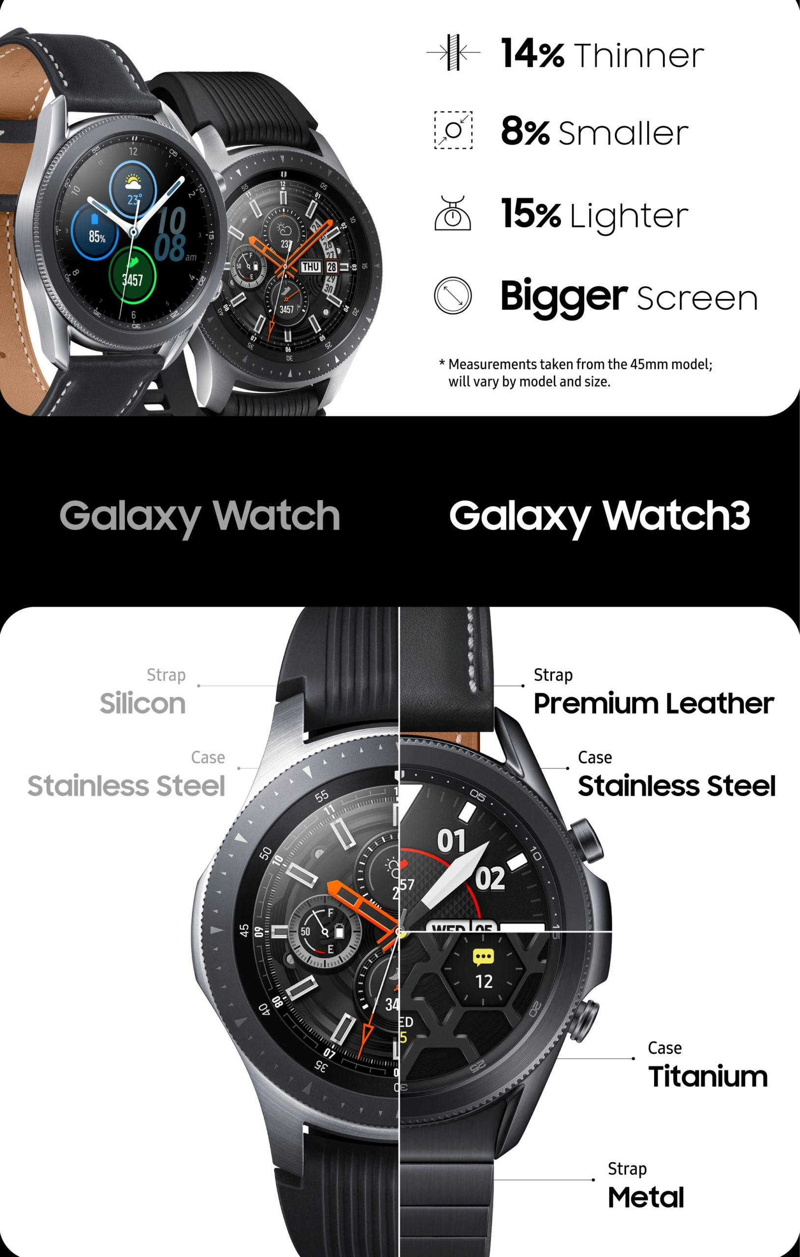 Infografika Galaxy Watch vs Galaxy Watch 3 kuciste scaled