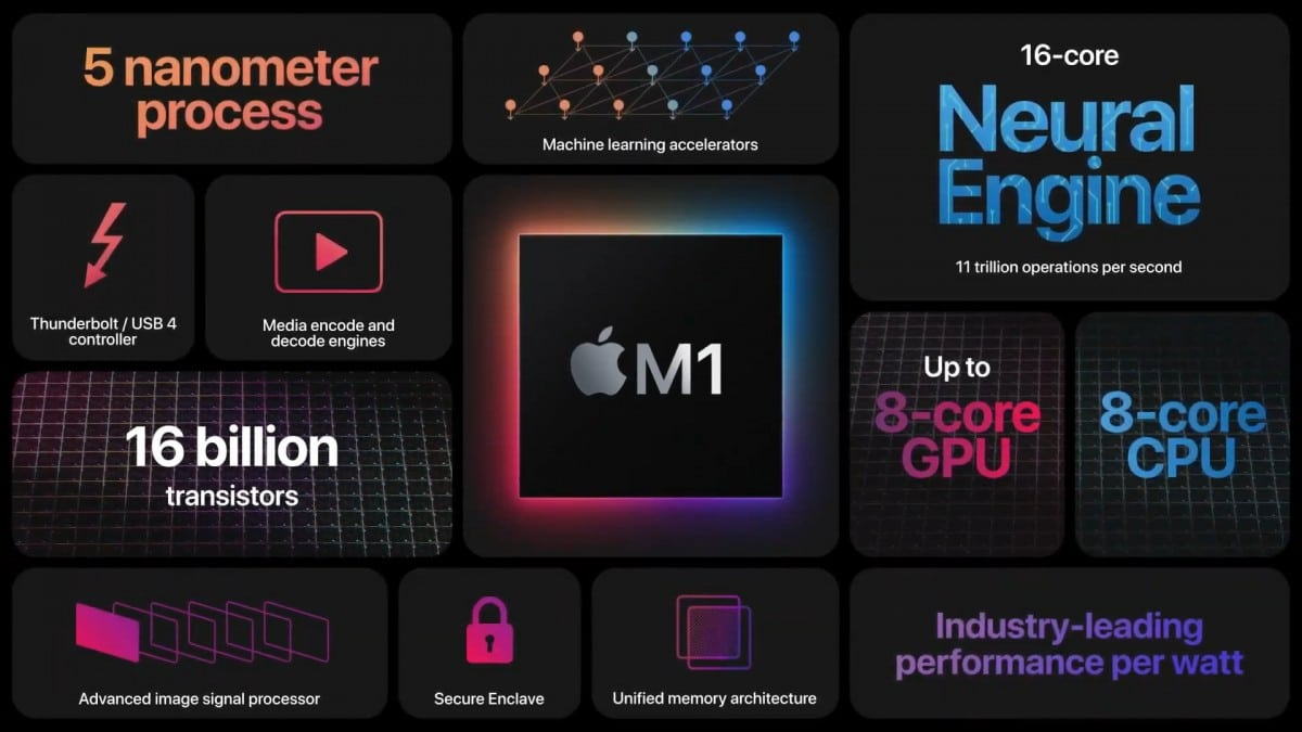 Apple M1 9