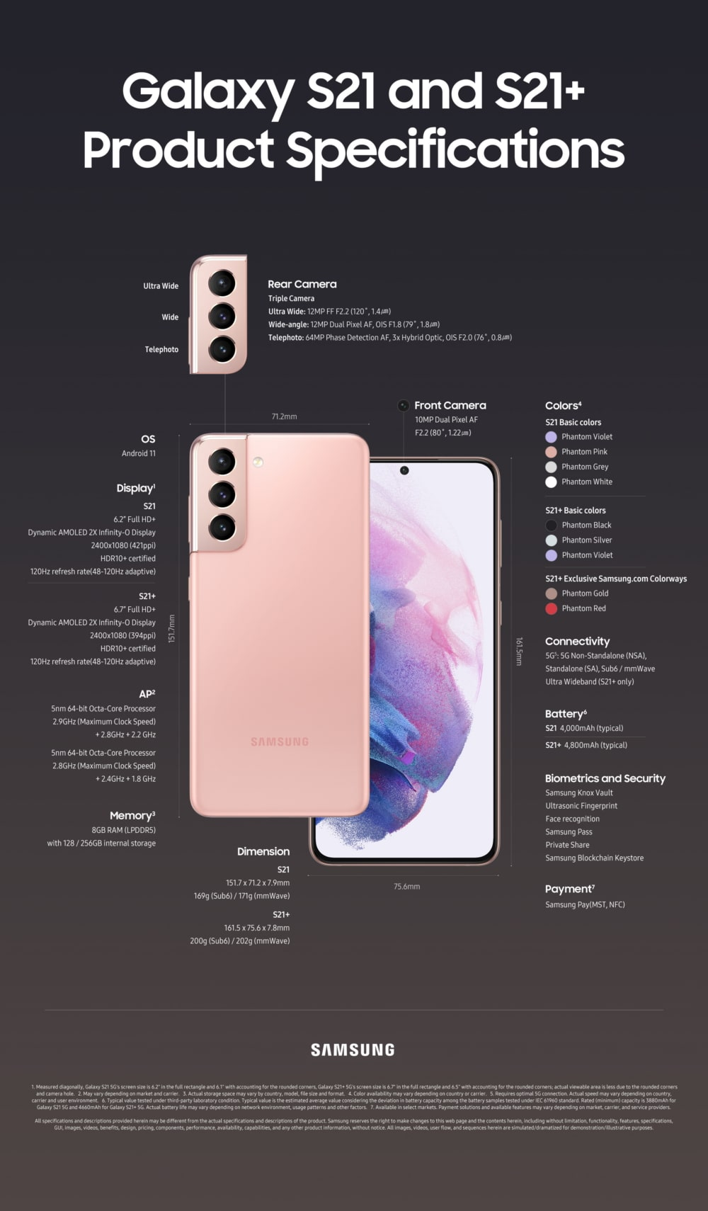 Galaxy S21 infografika