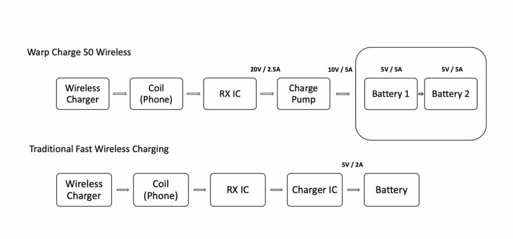 Warp Charge 50 Wireless e1616320745545