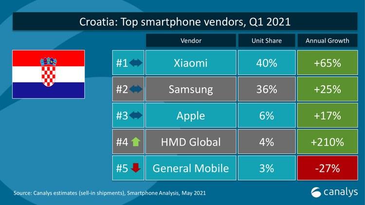 Xiaomi hrvatska