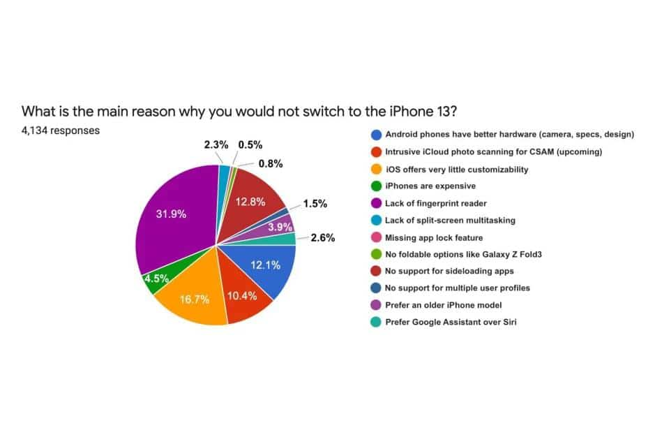 Android vs. Apple #1