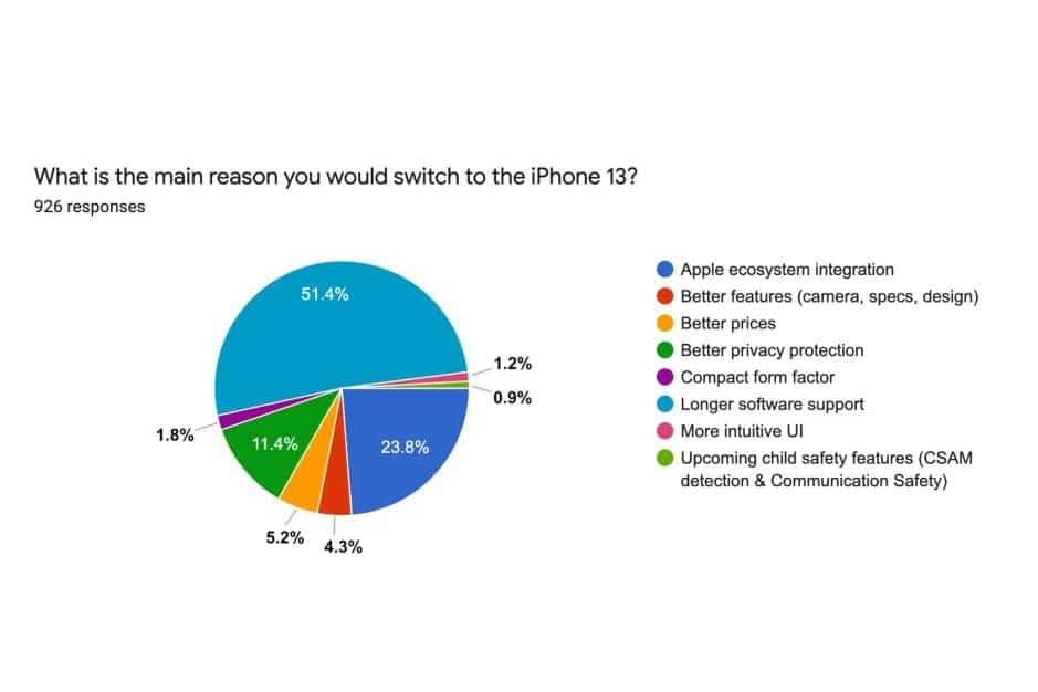Android vs. Apple #3